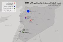 """استخدام الحكومة السورية """"للكيماوي"""" تهديد عالمي غير مسبوق"""
