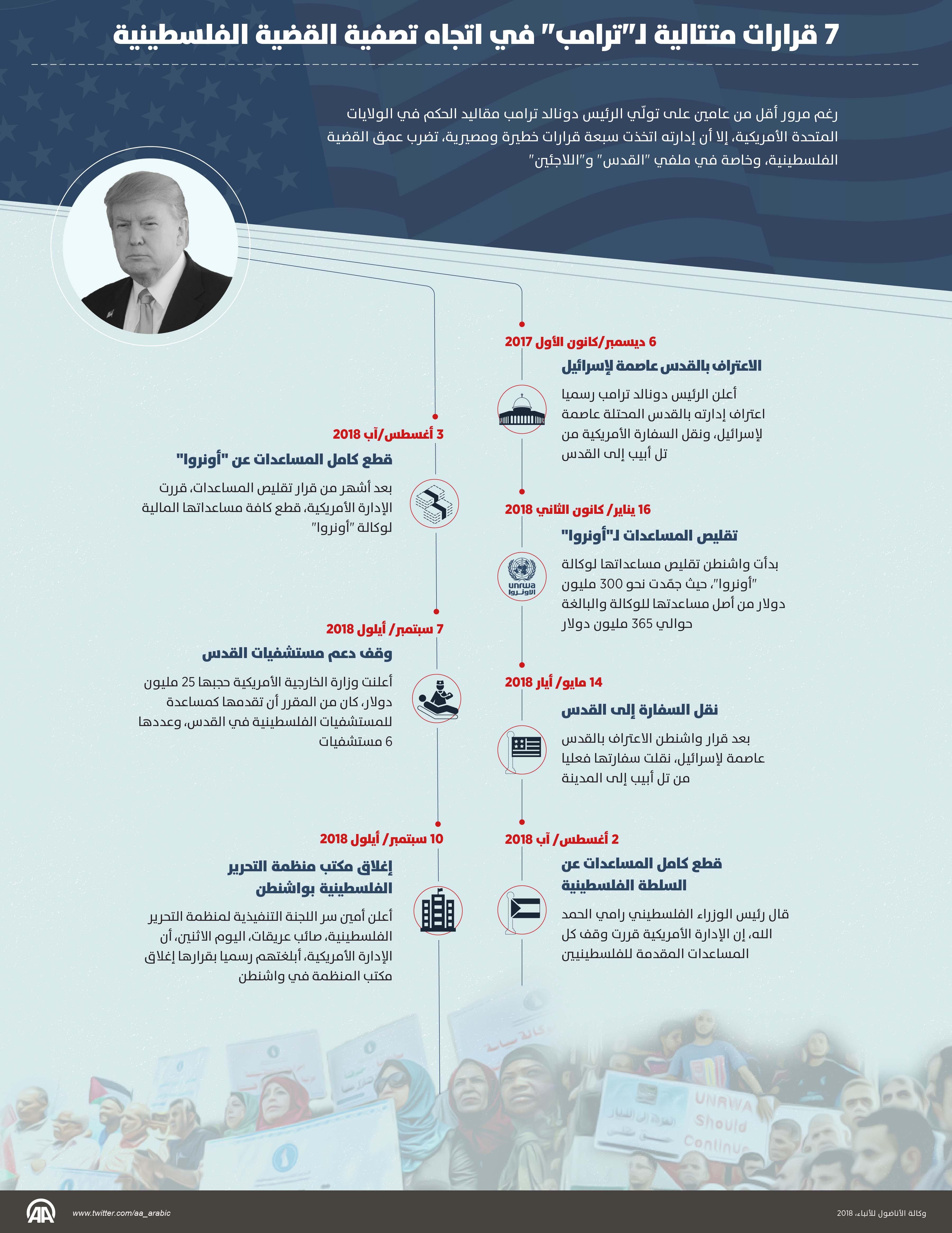 """7 قرارات متتالية لـ""""ترامب"""" في اتجاه تصفية القضية الفلسطينية"""