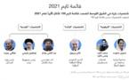 الشخصيات الأكثر تأثيرًا بالشرق الأوسط بقائمة تايم لعام 2021